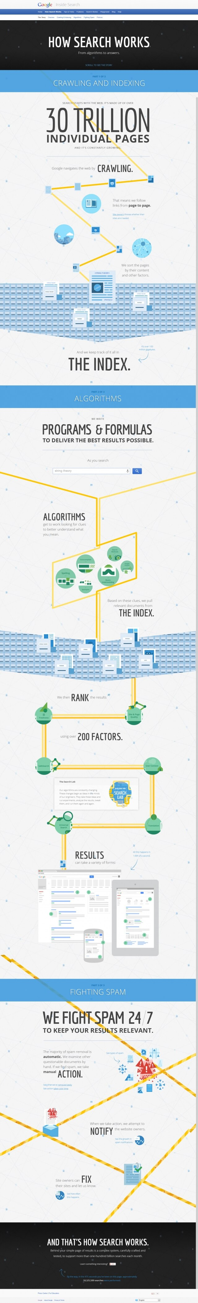 How Search Works - infographic