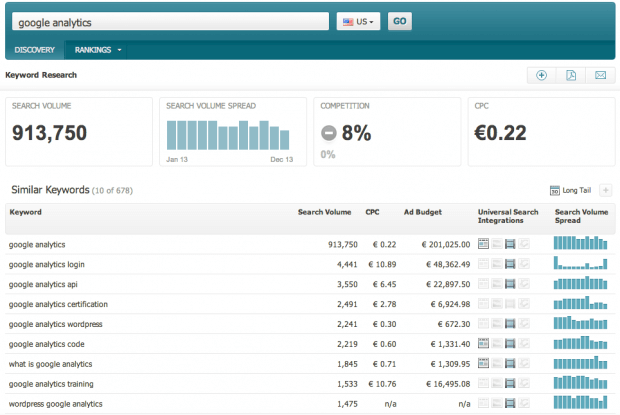 Keyword Discovery with Searchmetrics SEO Suite