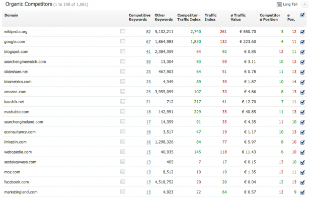 Detailed organic competitors report in the Searchmetrics Suite
