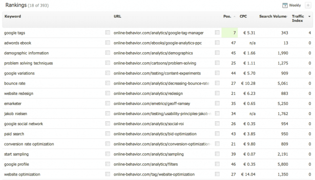 Organic rankings report in Searchmetrics