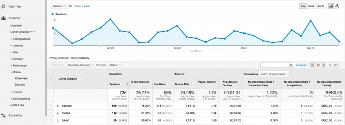 Audience, devices in Google Analytics