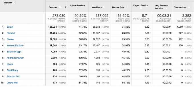 Browser and OS report in Google Analytics