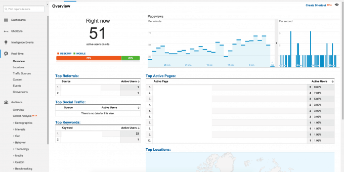 Real-Time in Google Analytics