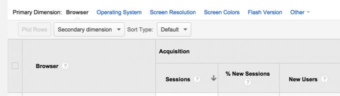 Technology Report in Google Analytics