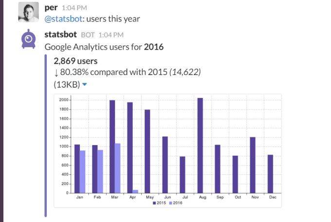 Statsbot showing user stats from Google Analytics