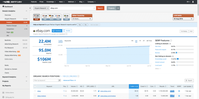 SEMrush research tool