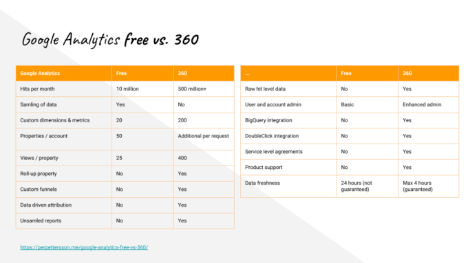 Google Analytics free vs 360