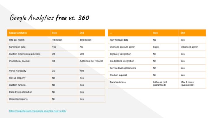 Google Analytics free vs 360